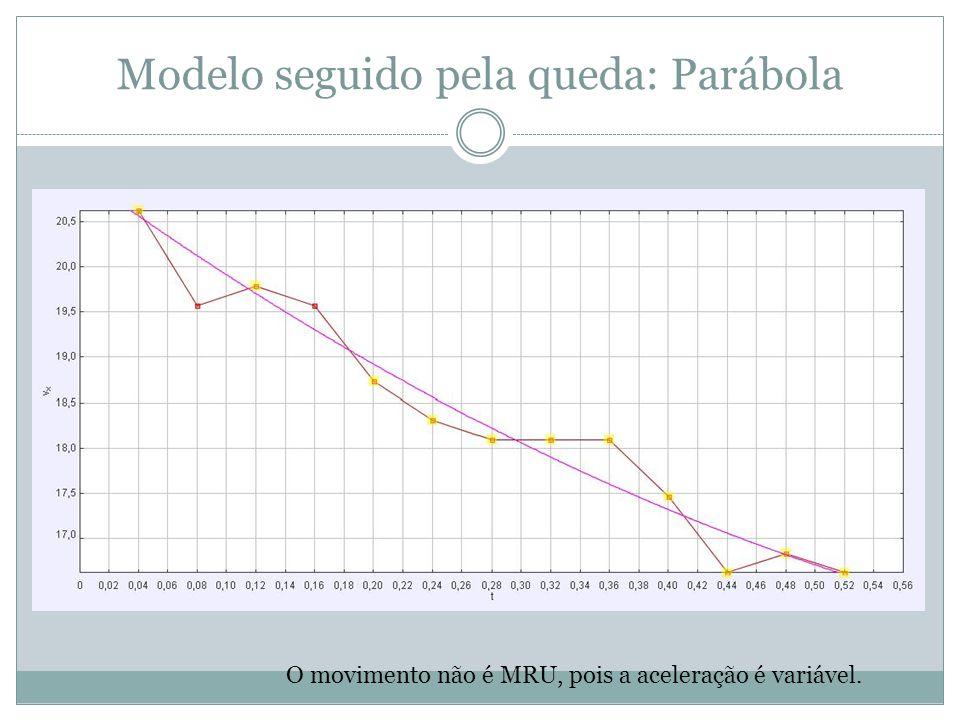Modelo seguido pela queda: Parábola