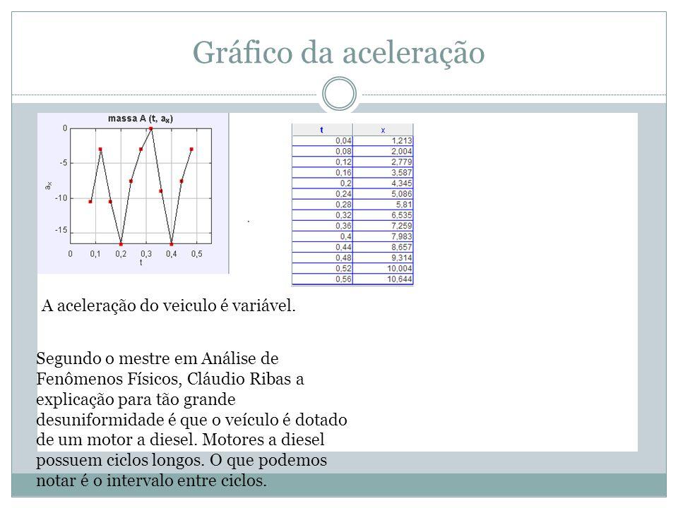 Gráfico da aceleração A aceleração do veiculo é variável.