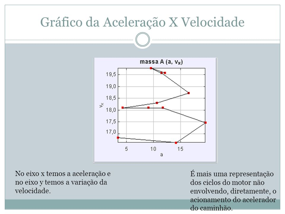 Gráfico da Aceleração X Velocidade