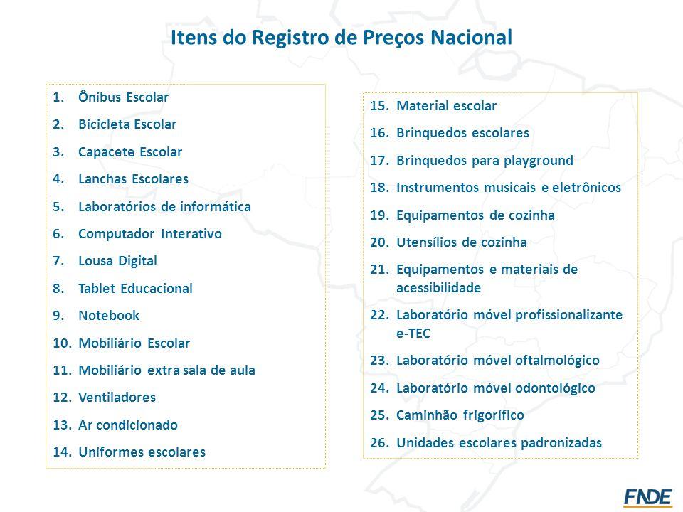 Itens do Registro de Preços Nacional