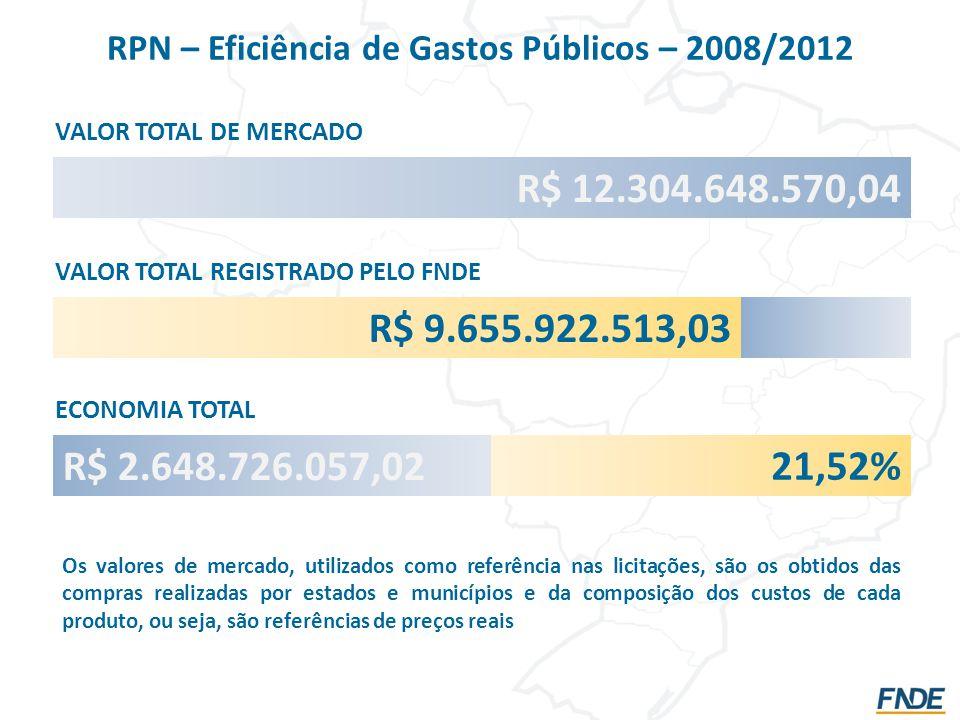 RPN – Eficiência de Gastos Públicos – 2008/2012