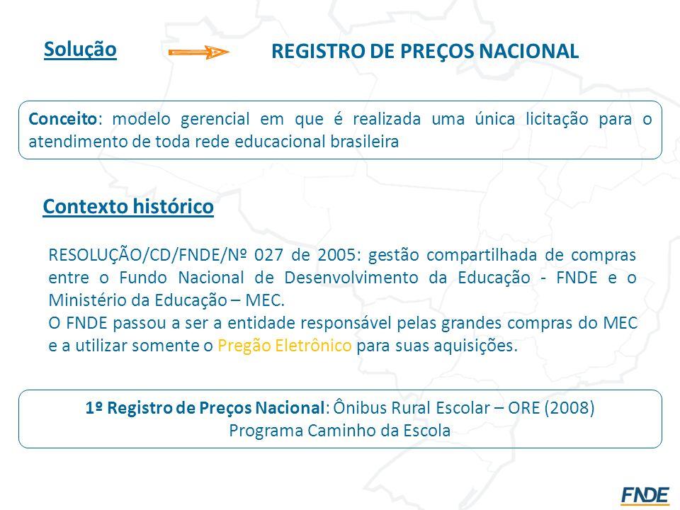 REGISTRO DE PREÇOS NACIONAL