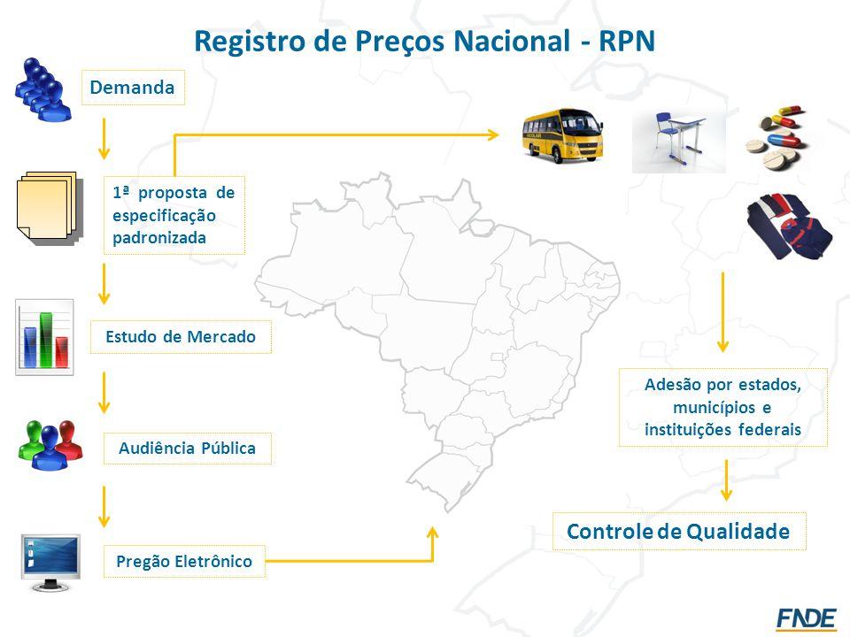 Registro de Preços Nacional - RPN