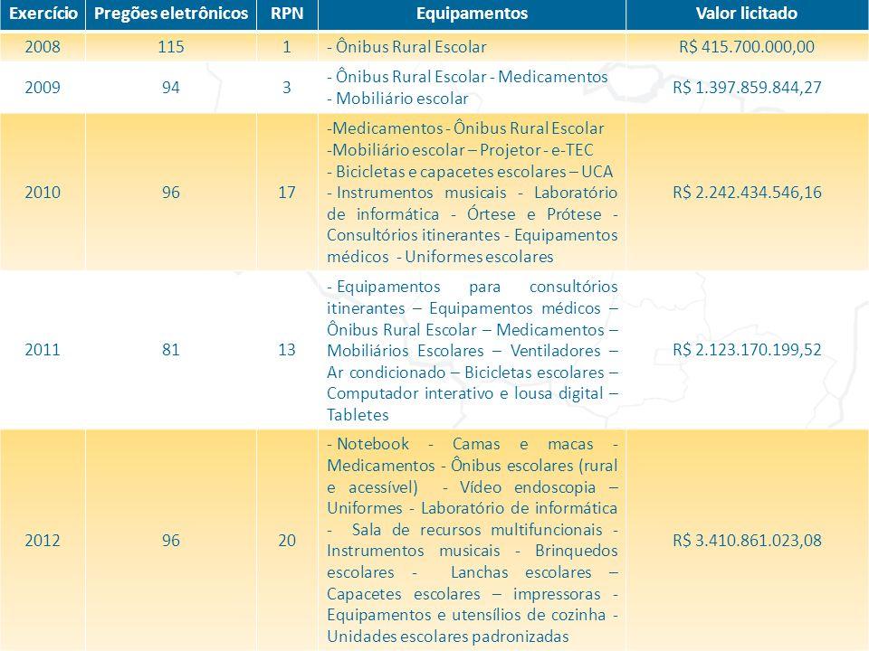 Exercício Pregões eletrônicos RPN Equipamentos Valor licitado