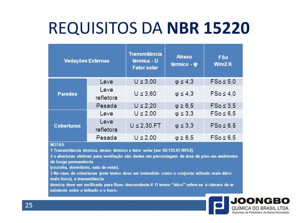 REQUISITOS DA NBR 15220 25 Leve U ≤ 3,00 φ ≤ 4,3 FSo ≤ 5,0