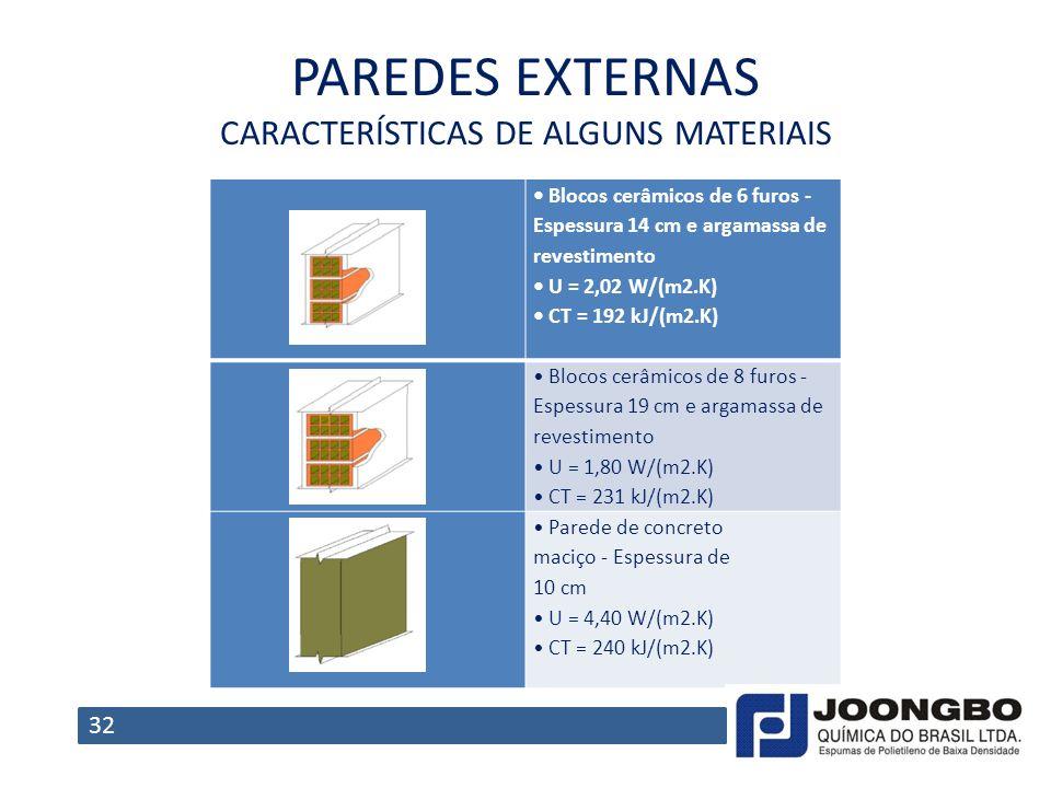 PAREDES EXTERNAS CARACTERÍSTICAS DE ALGUNS MATERIAIS