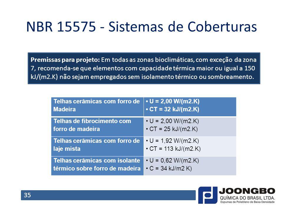 NBR 15575 ‐ Sistemas de Coberturas