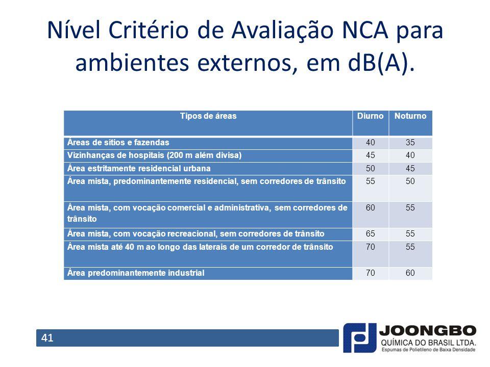 Nível Critério de Avaliação NCA para ambientes externos, em dB(A).