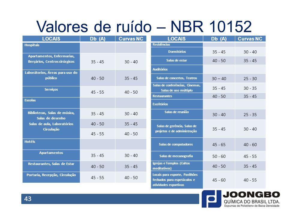 Valores de ruído – NBR 10152 43 LOCAIS Db (A) Curvas NC 35 - 45