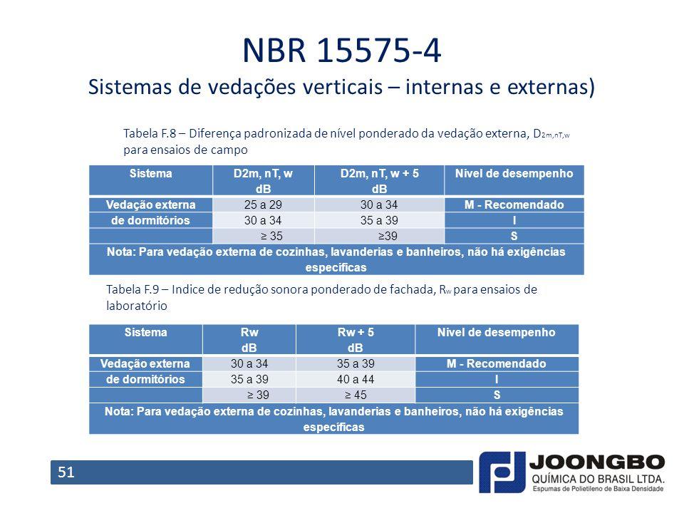 NBR 15575-4 Sistemas de vedações verticais – internas e externas)