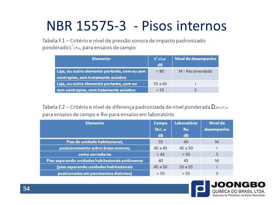 NBR 15575-3 - Pisos internos Tabela F.1 – Critério e nível de pressão sonora de impacto padronizado ponderado L´nTw, para ensaios de campo.