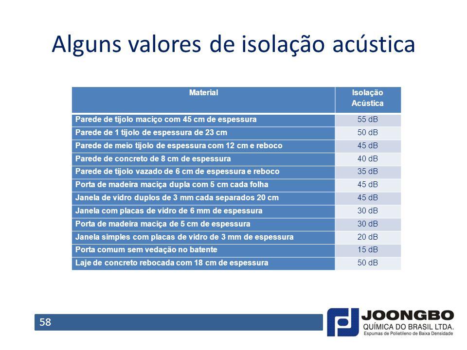 Alguns valores de isolação acústica