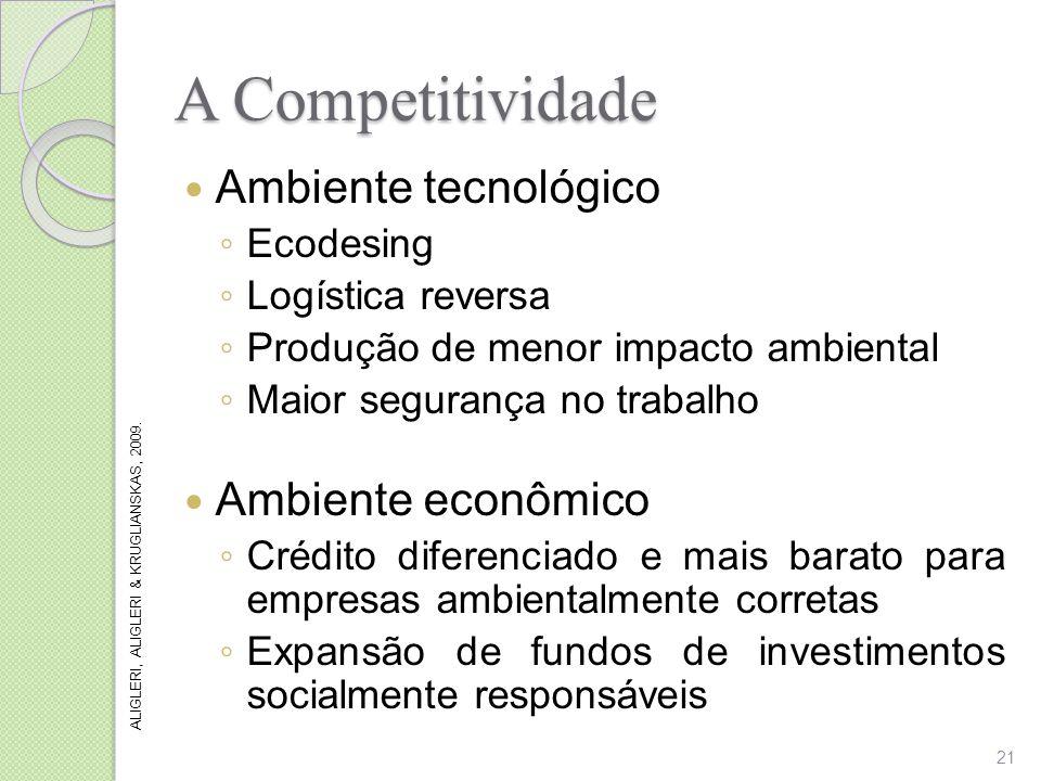 A Competitividade Ambiente tecnológico Ambiente econômico Ecodesing