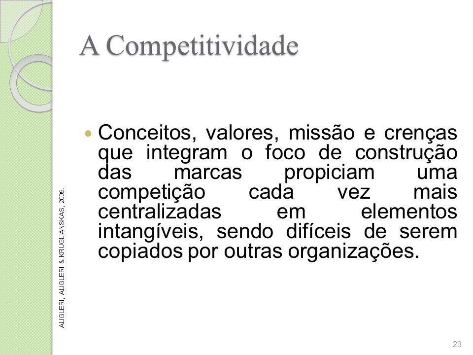 A Competitividade