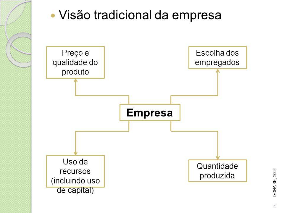 Visão tradicional da empresa