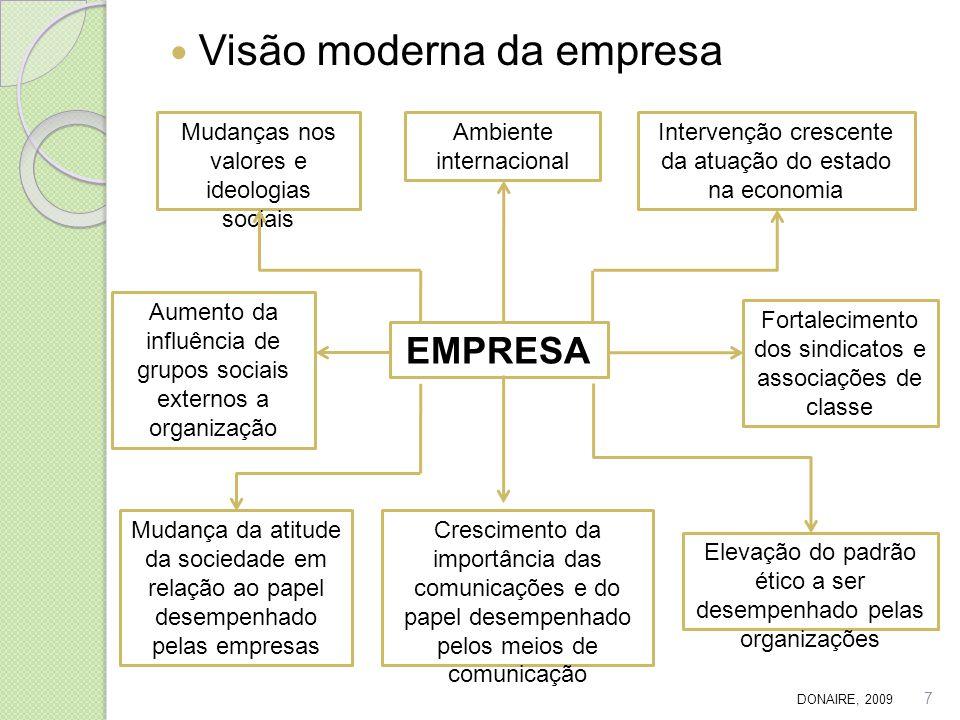 Visão moderna da empresa