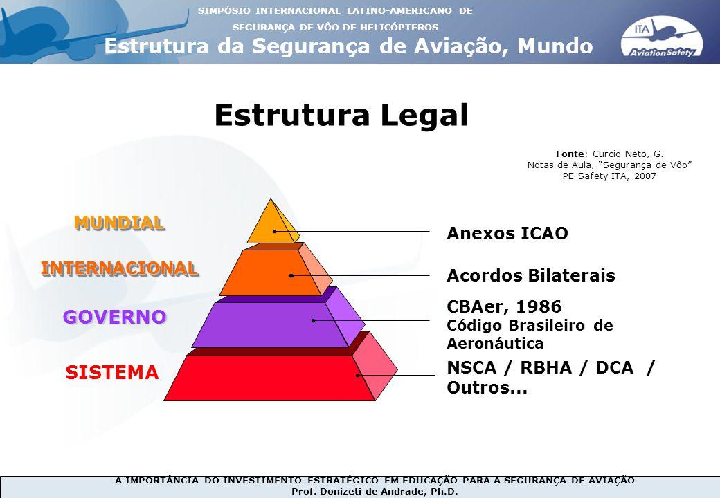 Estrutura Legal Estrutura da Segurança de Aviação, Mundo GOVERNO