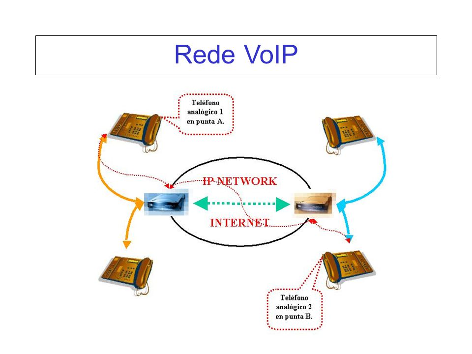 Rede VoIP