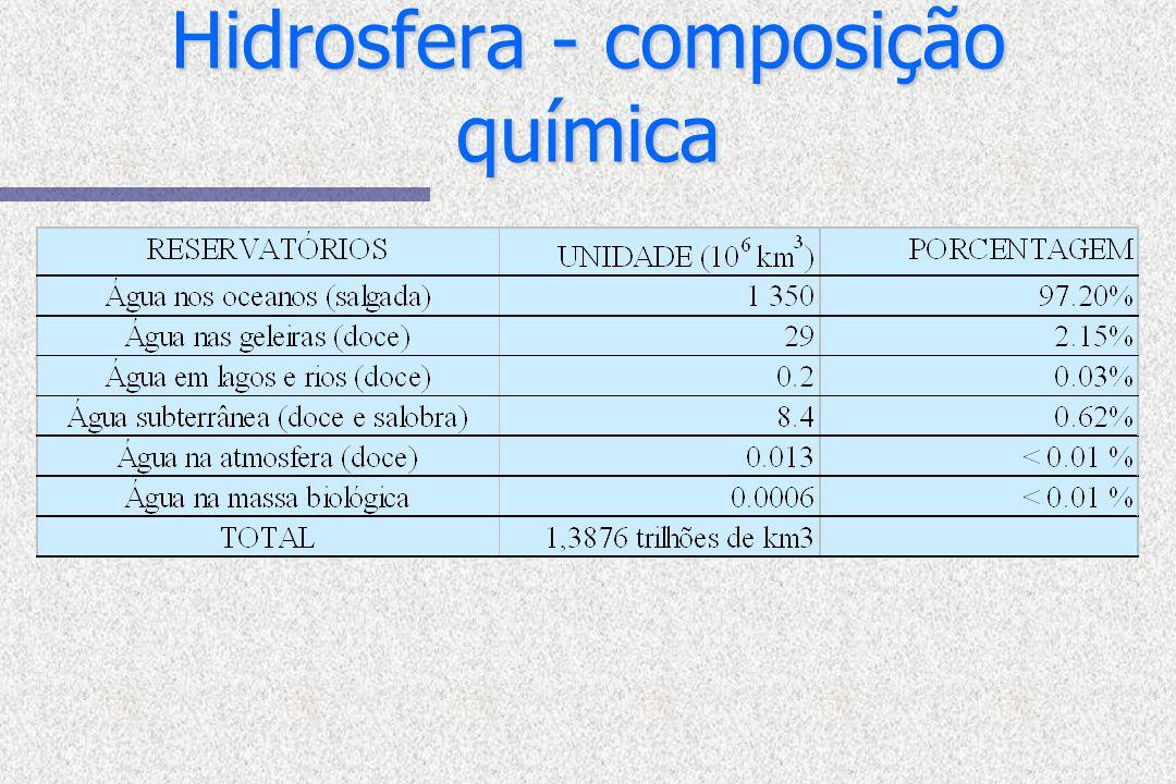 Hidrosfera - composição química