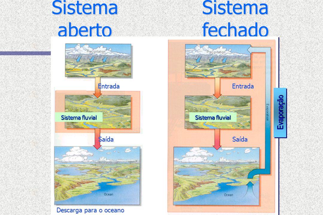 Sistema aberto Sistema fechado Evaporação Entrada Entrada Saída Saída