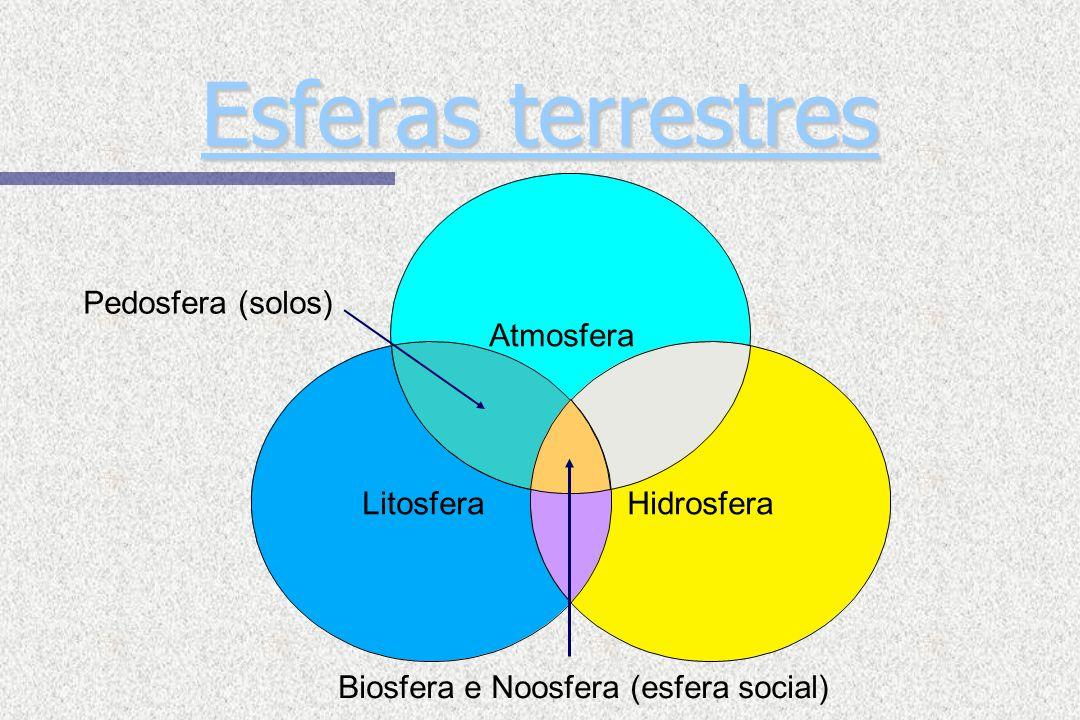 Esferas terrestres Pedosfera (solos) Atmosfera Litosfera Hidrosfera