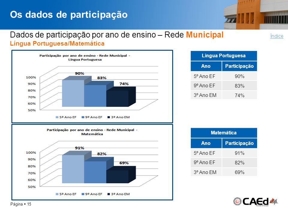 Os dados de participação