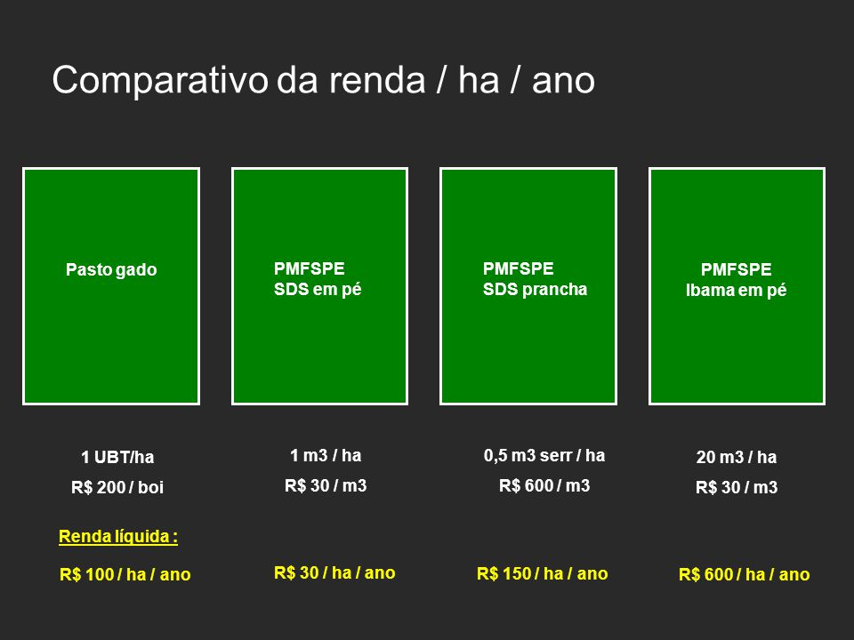 Comparativo da renda / ha / ano