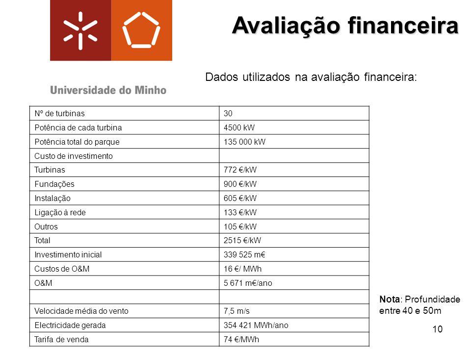 Avaliação financeira Dados utilizados na avaliação financeira: