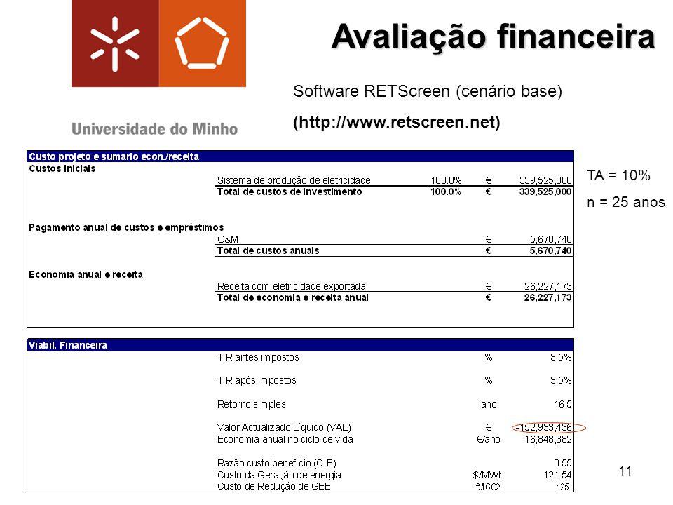 Avaliação financeira Software RETScreen (cenário base)
