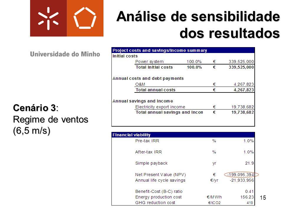 Análise de sensibilidade dos resultados