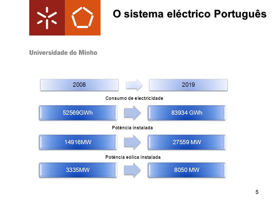 O sistema eléctrico Português