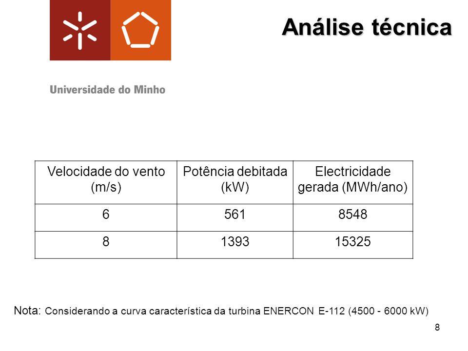 Análise técnica Velocidade do vento (m/s) Potência debitada (kW)