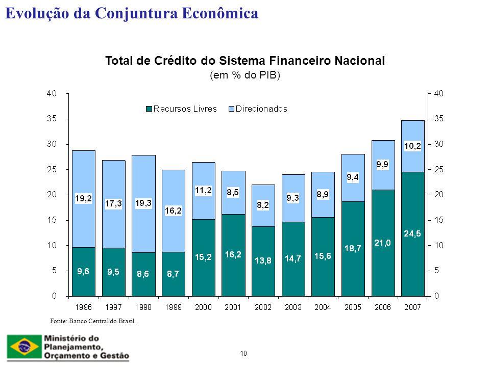 Total de Crédito do Sistema Financeiro Nacional (em % do PIB)