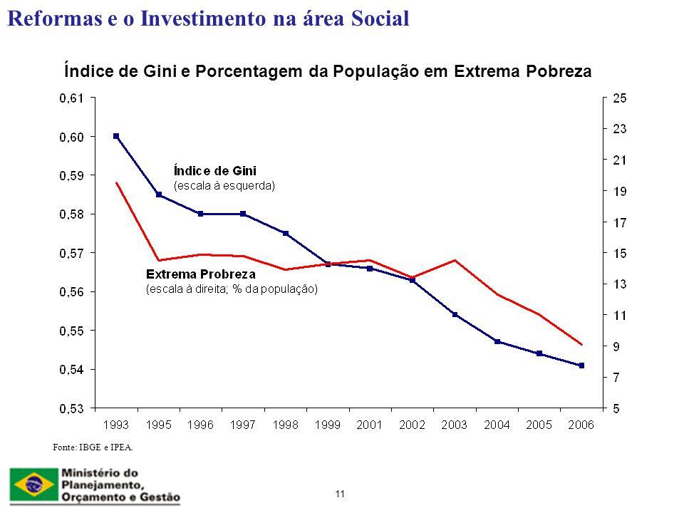 Reformas e o Investimento na área Social