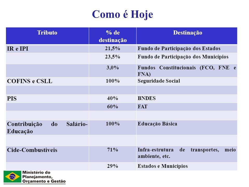 Como é Hoje Tributo % de destinação Destinação IR e IPI COFINS e CSLL