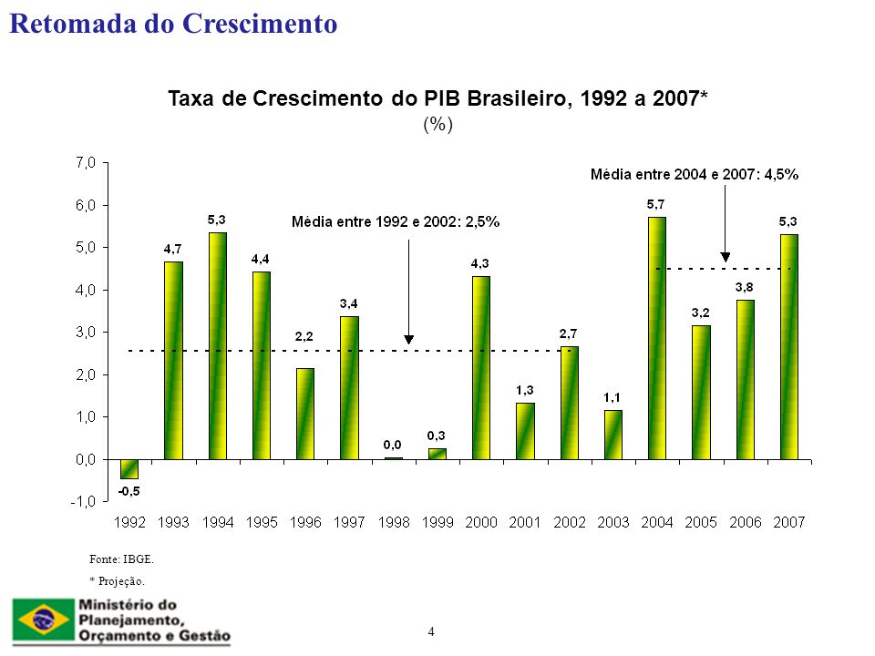 Taxa de Crescimento do PIB Brasileiro, 1992 a 2007* (%)
