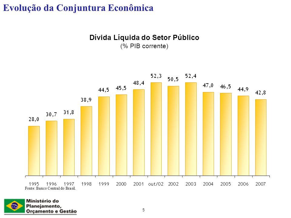 Dívida Líquida do Setor Público (% PIB corrente)