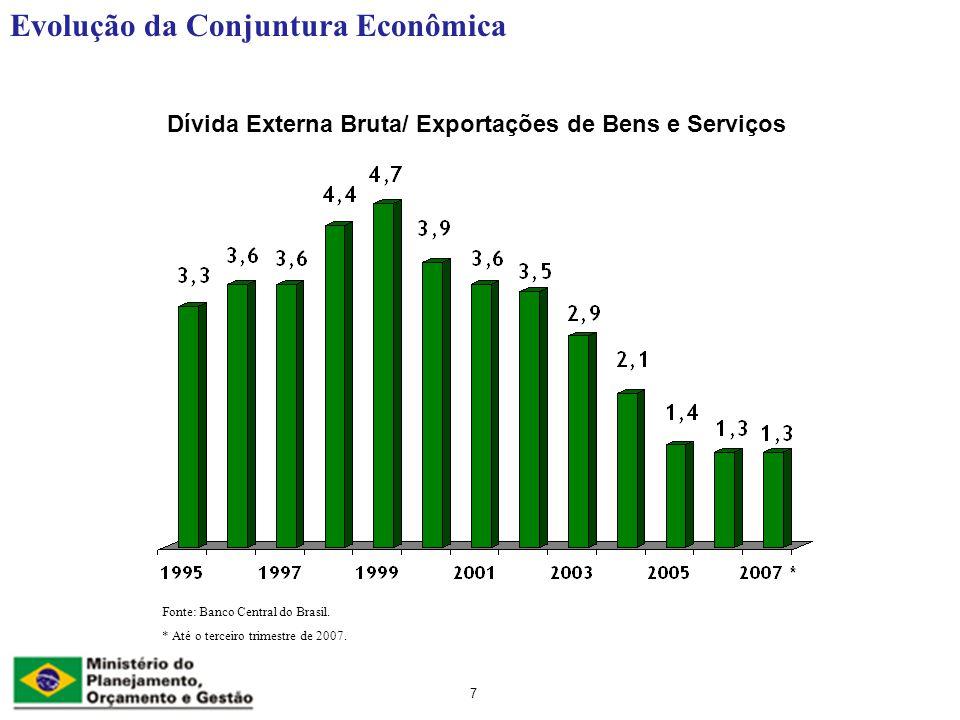 Dívida Externa Bruta/ Exportações de Bens e Serviços