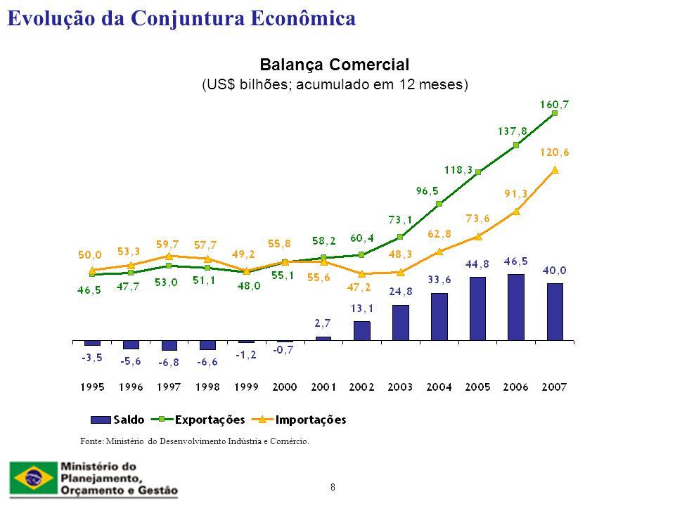 Balança Comercial (US$ bilhões; acumulado em 12 meses)