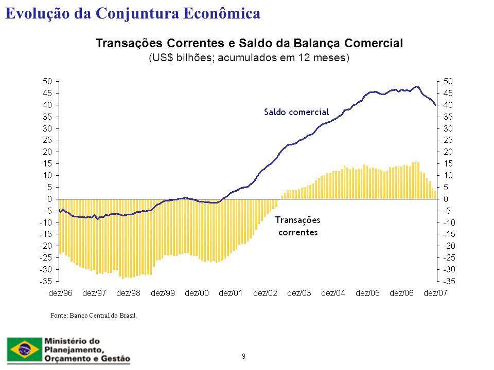 Evolução da Conjuntura Econômica