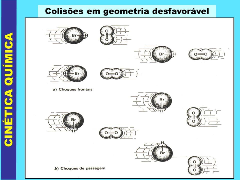 Colisões em geometria desfavorável