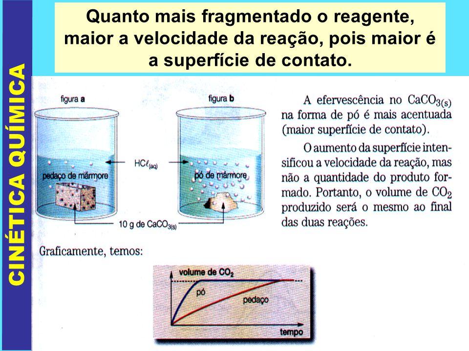 Quanto mais fragmentado o reagente, maior a velocidade da reação, pois maior é a superfície de contato.