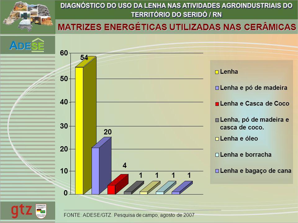 MATRIZES ENERGÉTICAS UTILIZADAS NAS CERÂMICAS