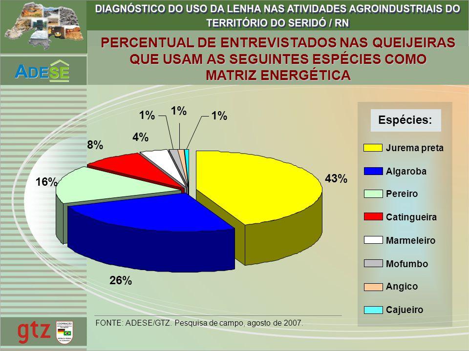 PERCENTUAL DE ENTREVISTADOS NAS QUEIJEIRAS QUE USAM AS SEGUINTES ESPÉCIES COMO