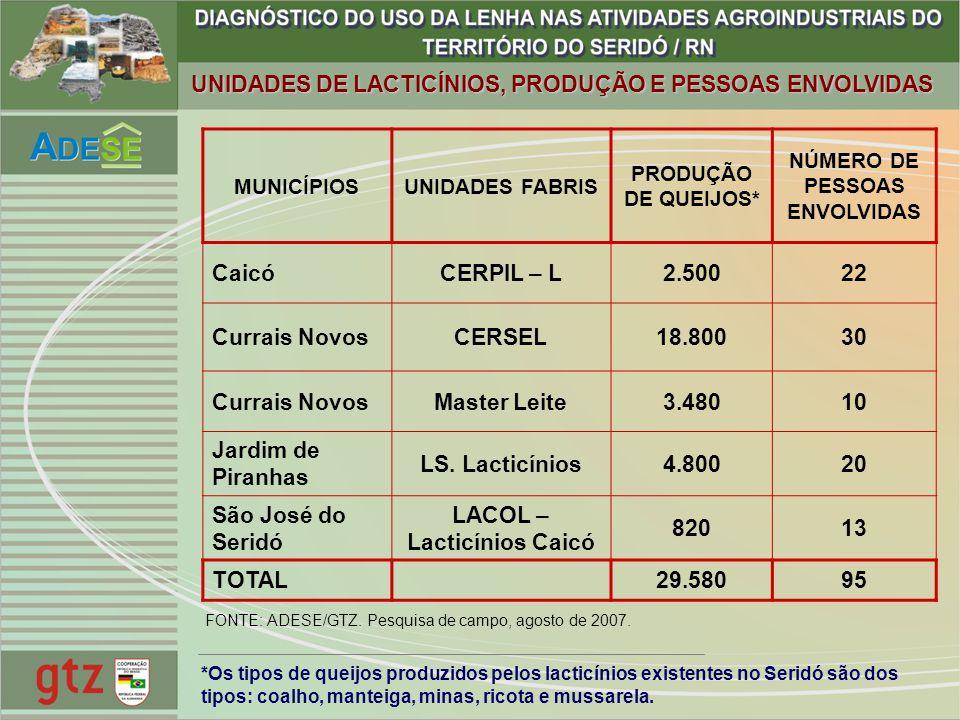 NÚMERO DE PESSOAS ENVOLVIDAS LACOL – Lacticínios Caicó
