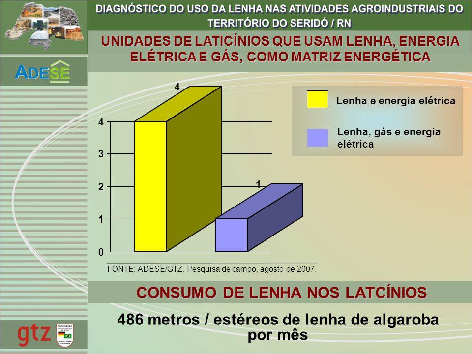 CONSUMO DE LENHA NOS LATCÍNIOS