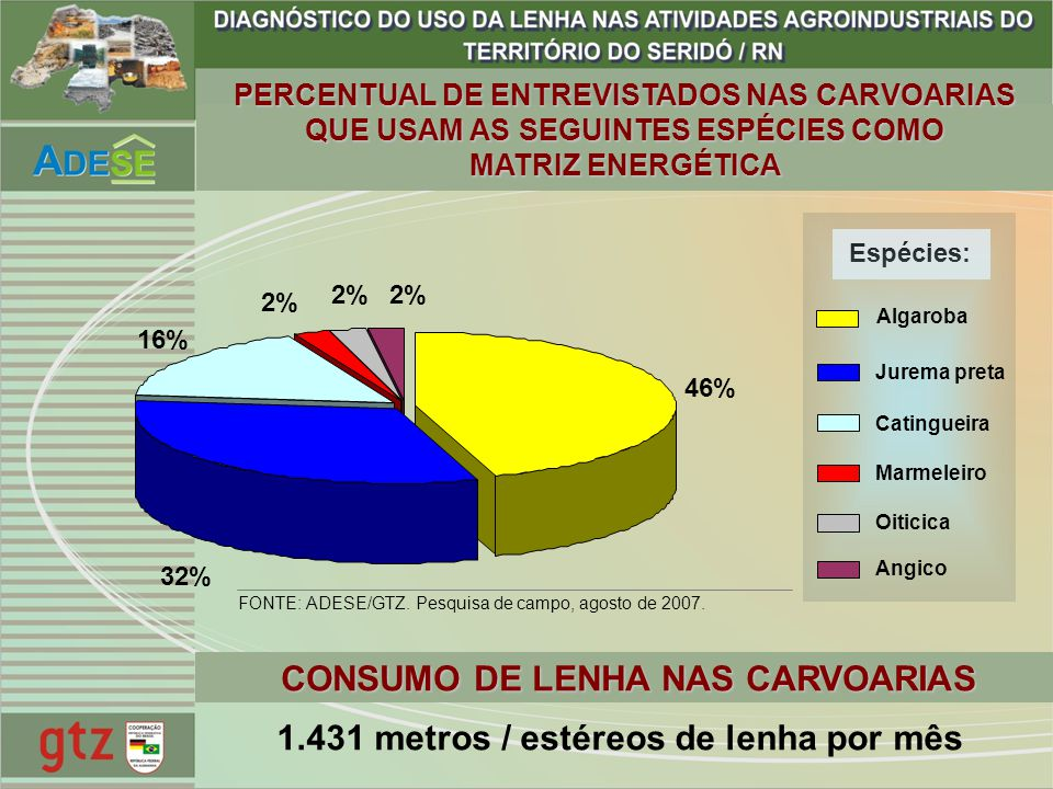 CONSUMO DE LENHA NAS CARVOARIAS