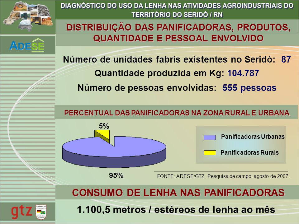 CONSUMO DE LENHA NAS PANIFICADORAS