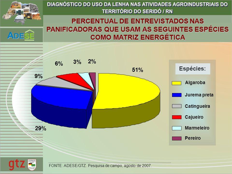 PERCENTUAL DE ENTREVISTADOS NAS PANIFICADORAS QUE USAM AS SEGUINTES ESPÉCIES COMO MATRIZ ENERGÉTICA