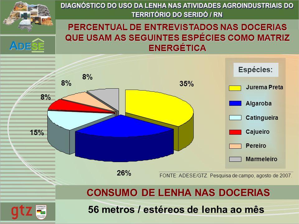 CONSUMO DE LENHA NAS DOCERIAS 56 metros / estéreos de lenha ao mês